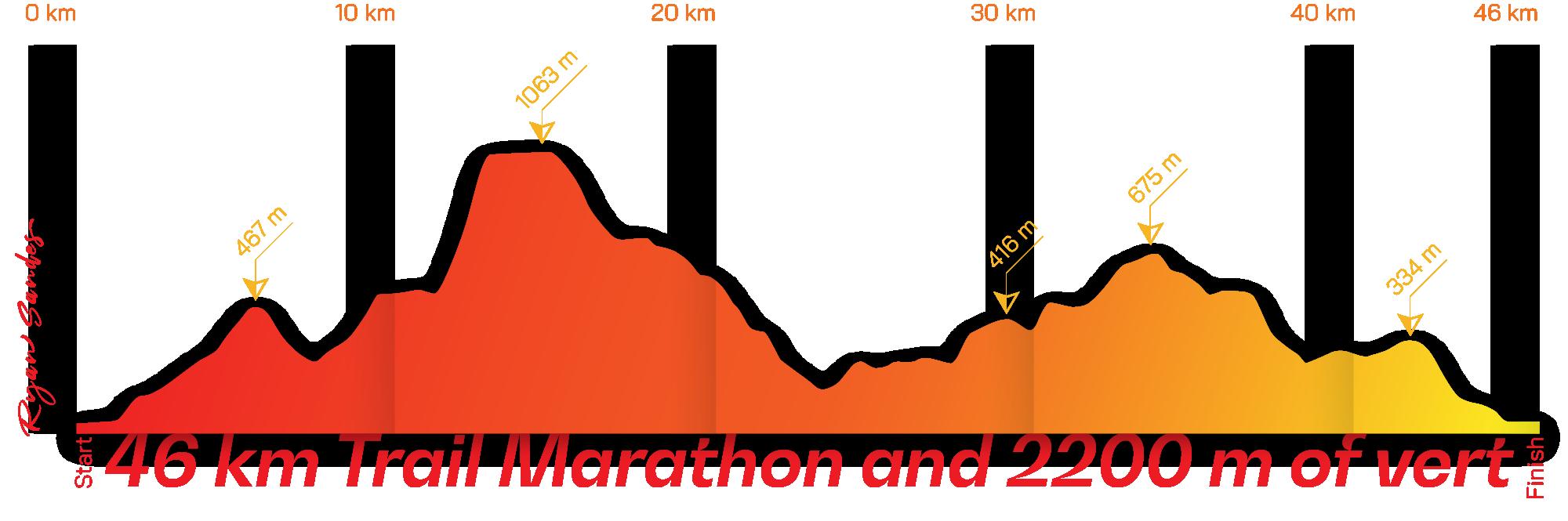 2021-Cape-Town-Marathon-Route-Profile